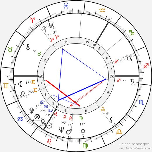 Daniel Ceccaldi birth chart, biography, wikipedia 2019, 2020