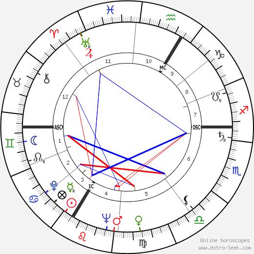 Daniel Ceccaldi astro natal birth chart, Daniel Ceccaldi horoscope, astrology