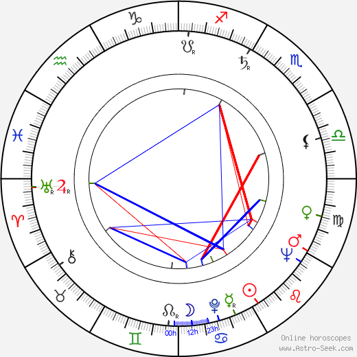 Danny La Rue tema natale, oroscopo, Danny La Rue oroscopi gratuiti, astrologia