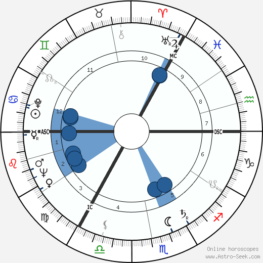 Don Revie wikipedia, horoscope, astrology, instagram