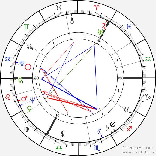 Дон Реви Don Revie день рождения гороскоп, Don Revie Натальная карта онлайн