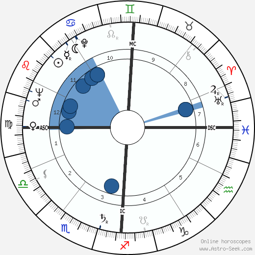 Franz Weber wikipedia, horoscope, astrology, instagram