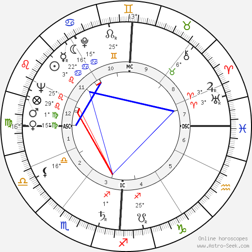 Franz Weber birth chart, biography, wikipedia 2019, 2020