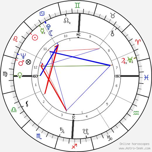 Franz Weber astro natal birth chart, Franz Weber horoscope, astrology