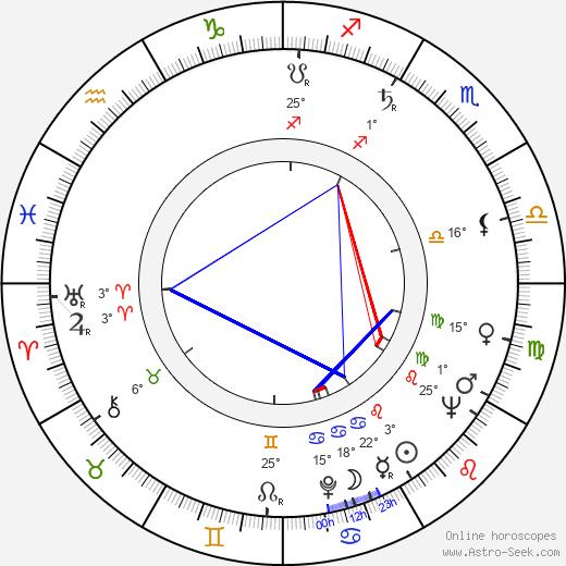 Georges Folgoas birth chart, biography, wikipedia 2019, 2020