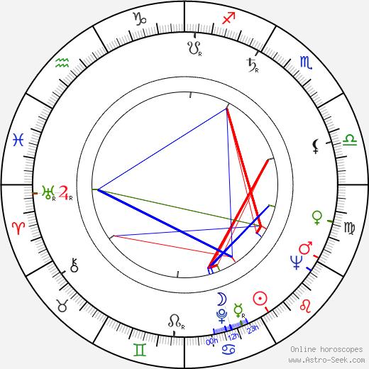 Georges Folgoas birth chart, Georges Folgoas astro natal horoscope, astrology