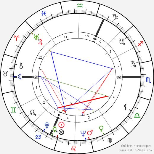 Жерар Брак Gérard Brach день рождения гороскоп, Gérard Brach Натальная карта онлайн