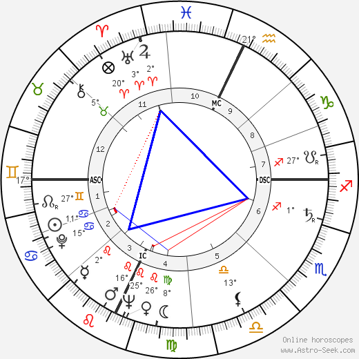 Gina Lollobrigida birth chart, biography, wikipedia 2018, 2019