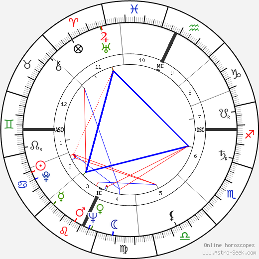 Gina Lollobrigida astro natal birth chart, Gina Lollobrigida horoscope, astrology