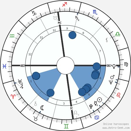 Giuseppe Englert wikipedia, horoscope, astrology, instagram