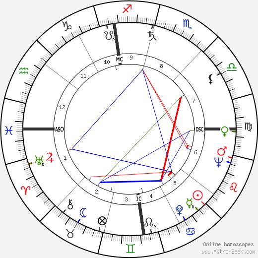 Giuseppe Englert tema natale, oroscopo, Giuseppe Englert oroscopi gratuiti, astrologia
