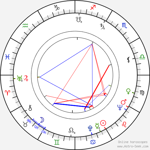 Ivan Lukeš birth chart, Ivan Lukeš astro natal horoscope, astrology