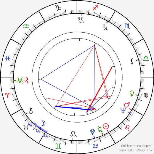 Jaakko Paavolainen astro natal birth chart, Jaakko Paavolainen horoscope, astrology