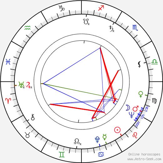 Джеймс Голдмен James Goldman день рождения гороскоп, James Goldman Натальная карта онлайн