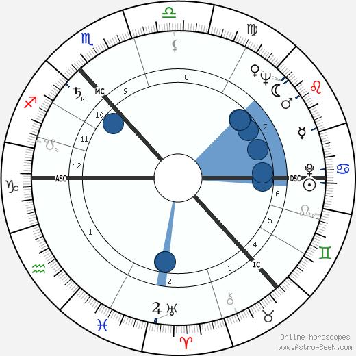 James Peter MacKay wikipedia, horoscope, astrology, instagram