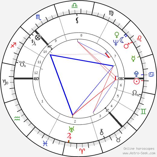 James Peter MacKay день рождения гороскоп, James Peter MacKay Натальная карта онлайн