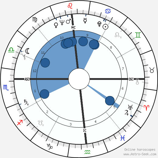 Janet Leigh horoscope, astrology, sign, zodiac, date of birth, instagram