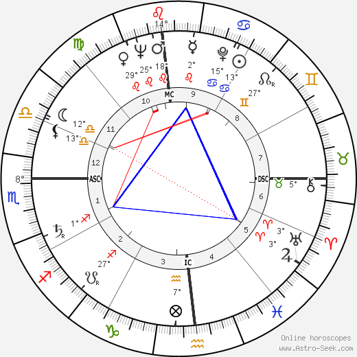 Janet Leigh birth chart, biography, wikipedia 2019, 2020