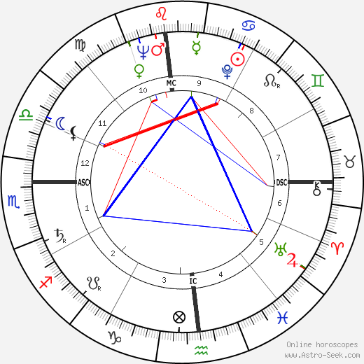 Janet Leigh astro natal birth chart, Janet Leigh horoscope, astrology