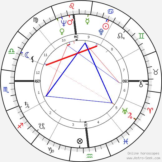 Janet Leigh tema natale, oroscopo, Janet Leigh oroscopi gratuiti, astrologia
