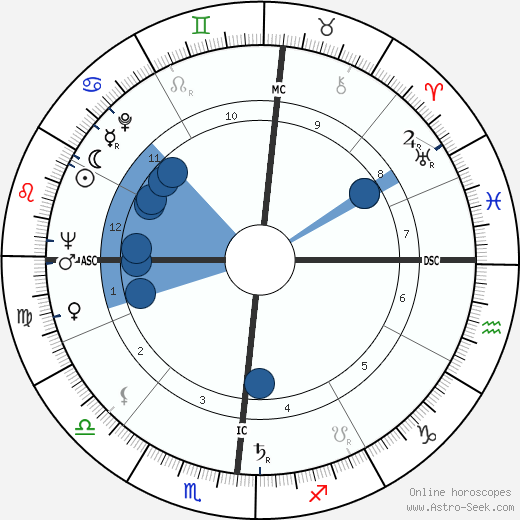 John Ashbery wikipedia, horoscope, astrology, instagram