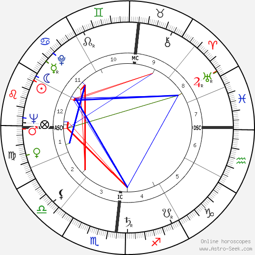 John Ashbery tema natale, oroscopo, John Ashbery oroscopi gratuiti, astrologia