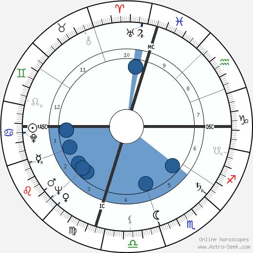 John Ellis Tempe wikipedia, horoscope, astrology, instagram