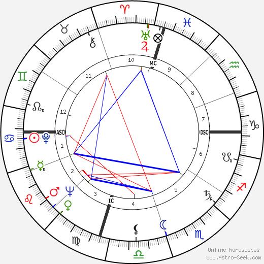 John Ellis Tempe birth chart, John Ellis Tempe astro natal horoscope, astrology