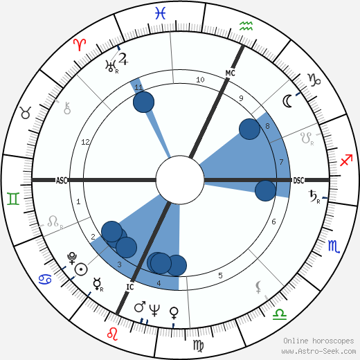 John William Chancellor wikipedia, horoscope, astrology, instagram