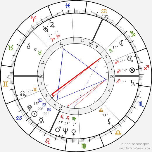 John William Chancellor birth chart, biography, wikipedia 2018, 2019