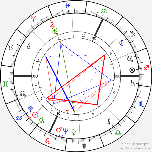 John William Chancellor astro natal birth chart, John William Chancellor horoscope, astrology