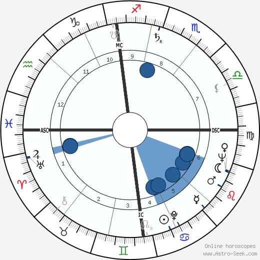 Ken Russell wikipedia, horoscope, astrology, instagram