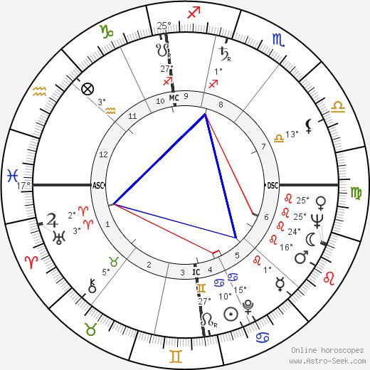 Ken Russell birth chart, biography, wikipedia 2019, 2020