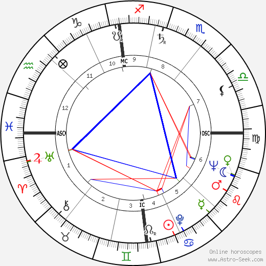 Ken Russell astro natal birth chart, Ken Russell horoscope, astrology