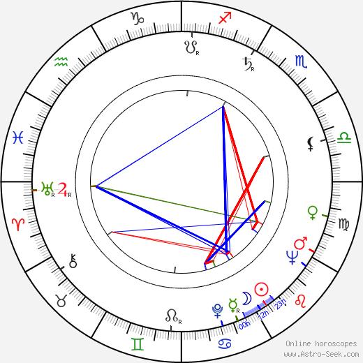 Lászlo Tárr tema natale, oroscopo, Lászlo Tárr oroscopi gratuiti, astrologia