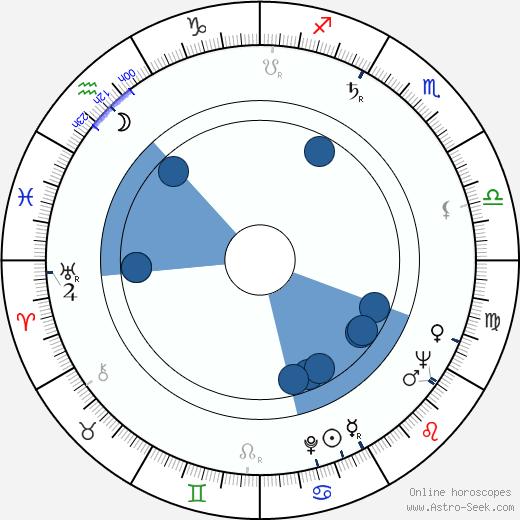 Lothar Blumhagen wikipedia, horoscope, astrology, instagram