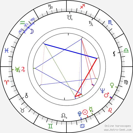 Lothar Blumhagen tema natale, oroscopo, Lothar Blumhagen oroscopi gratuiti, astrologia