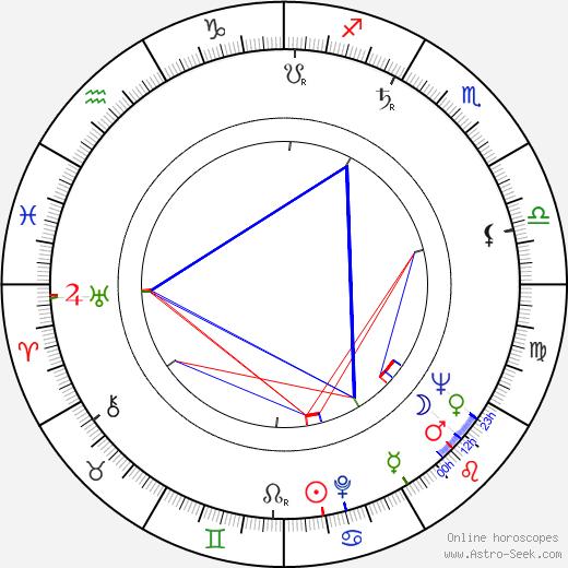 Martti Romppanen birth chart, Martti Romppanen astro natal horoscope, astrology