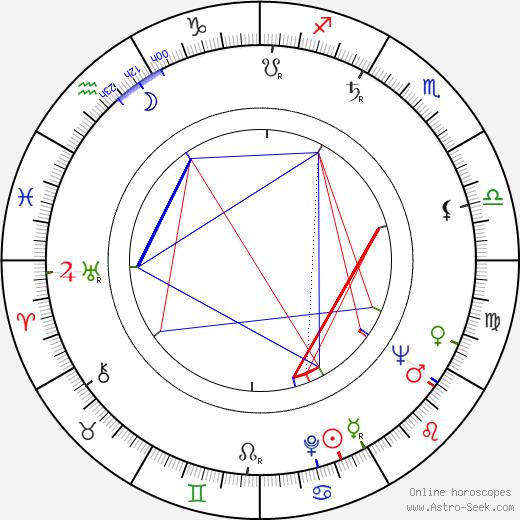 Nan Martin astro natal birth chart, Nan Martin horoscope, astrology
