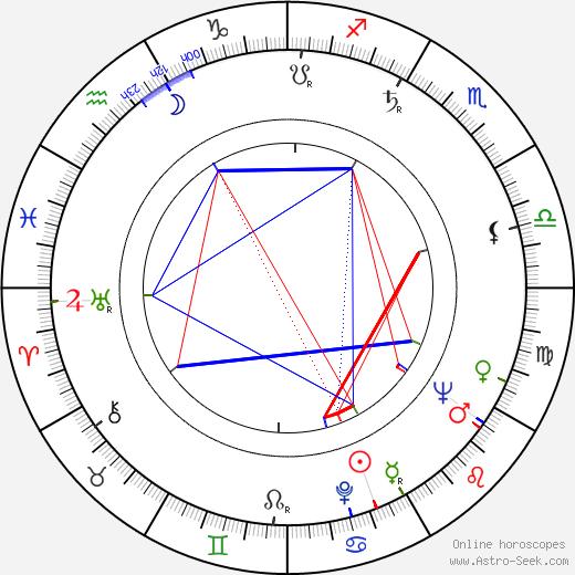 Neville Phillips birth chart, Neville Phillips astro natal horoscope, astrology