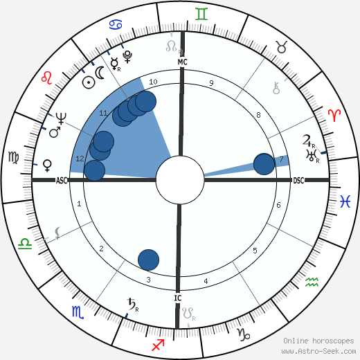 Pasquale Festa Campanile wikipedia, horoscope, astrology, instagram