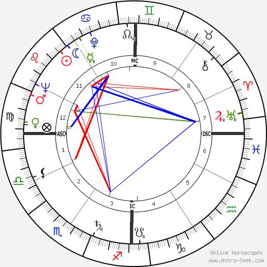 Pasquale Festa Campanile tema natale, oroscopo, Pasquale Festa Campanile oroscopi gratuiti, astrologia