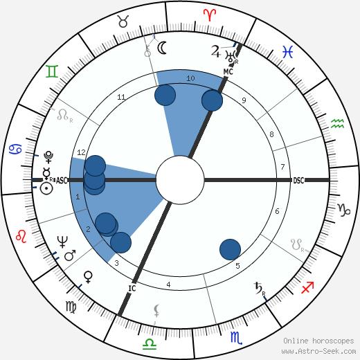 Pierre Granier-Deferre wikipedia, horoscope, astrology, instagram