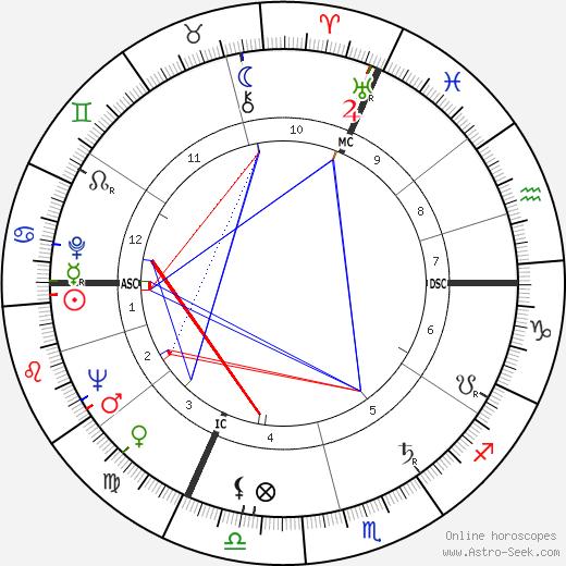 Pierre Granier-Deferre astro natal birth chart, Pierre Granier-Deferre horoscope, astrology