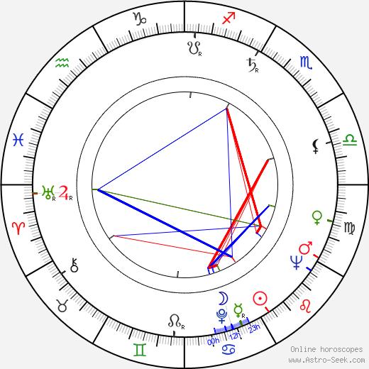 Radko Haken astro natal birth chart, Radko Haken horoscope, astrology