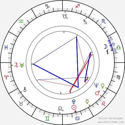 Richard Garland birth chart, Richard Garland astro natal horoscope, astrology