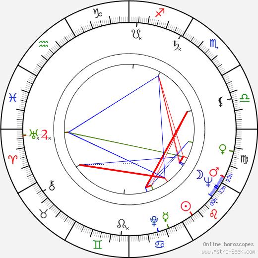 Ричард Джонсон Richard Johnson день рождения гороскоп, Richard Johnson Натальная карта онлайн