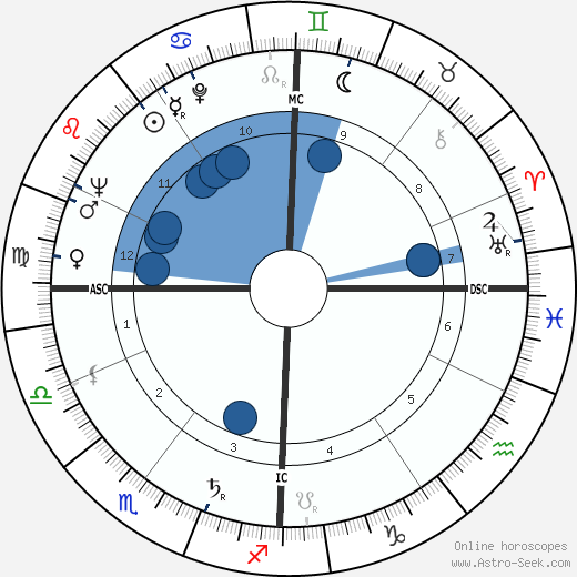 Robert Boutigny wikipedia, horoscope, astrology, instagram