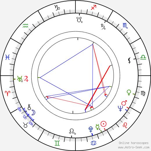 Stanislav Remunda день рождения гороскоп, Stanislav Remunda Натальная карта онлайн
