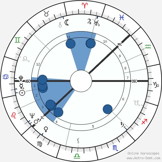 Teuvo Saavalainen wikipedia, horoscope, astrology, instagram